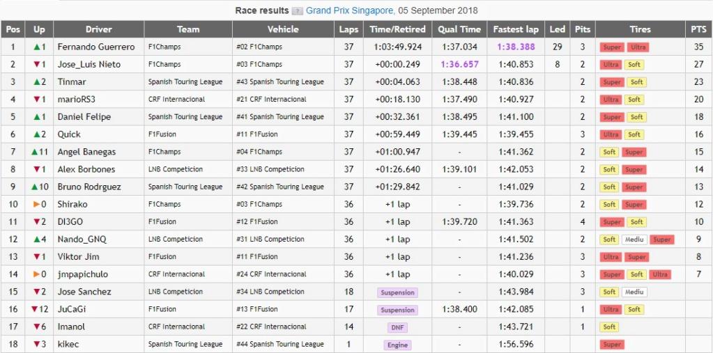 GP de SINGAPUR LrFC 2018 QFX - Resultados & Comentarios Clasf_13