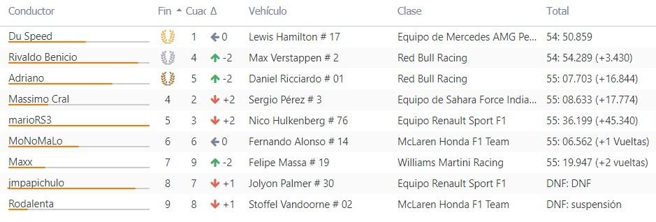 GP AUSTRIA CRF 2018 - Resultados & Comentarios Race16