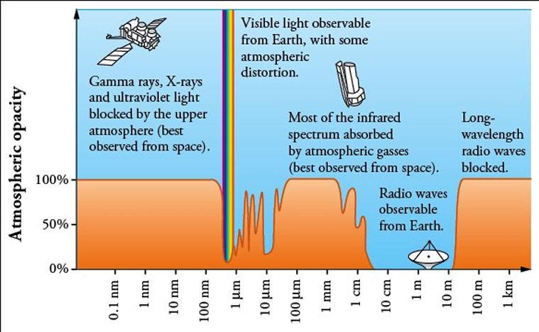 Observation de Neptune depuis la Terre Absorp10