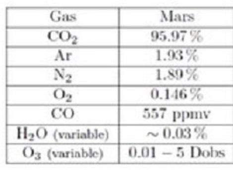 ISRU martienne (CH4-LOx) à partir des composants atmosphériques Atmosp11