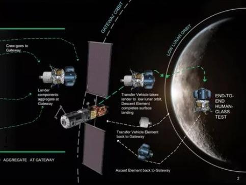 [Artemis] Atterrisseur habité (Crewed Lunar Lander) Atterr14
