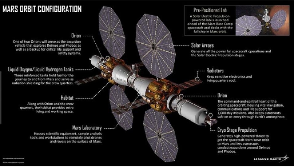 SLS block 1 (Orion Artemis-3) - 2024 Deep_s10