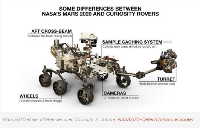 "Préparation du rover Mars 2020 ""Perseverance"" - Page 10 Differ10"