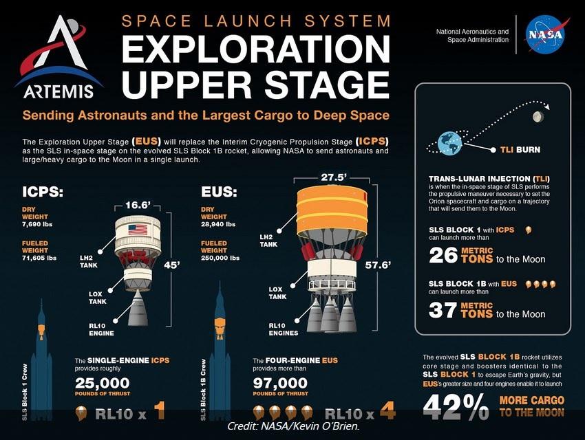 Développement du Space Launch System (2/2) - Page 35 Etage_10