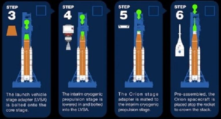SLS block 1 (Orion Artemis-1) - NET novembre 2021 - Page 22 Etapes11