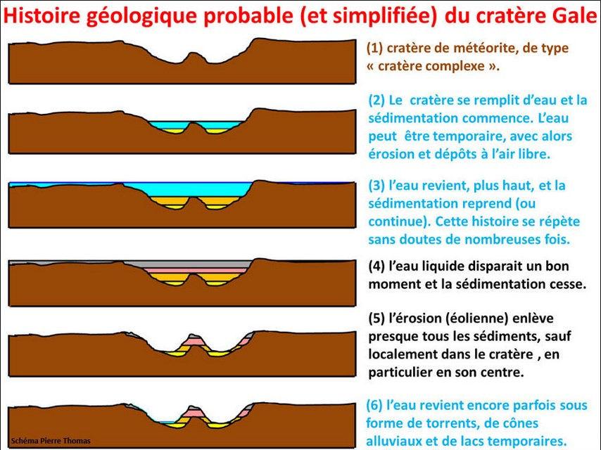 [Curiosity/MSL] L'exploration du Cratère Gale (2/2) - Page 41 Histoi10