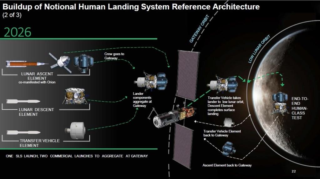 Genèse du programme lunaire Artemis - Page 12 Hls_te10