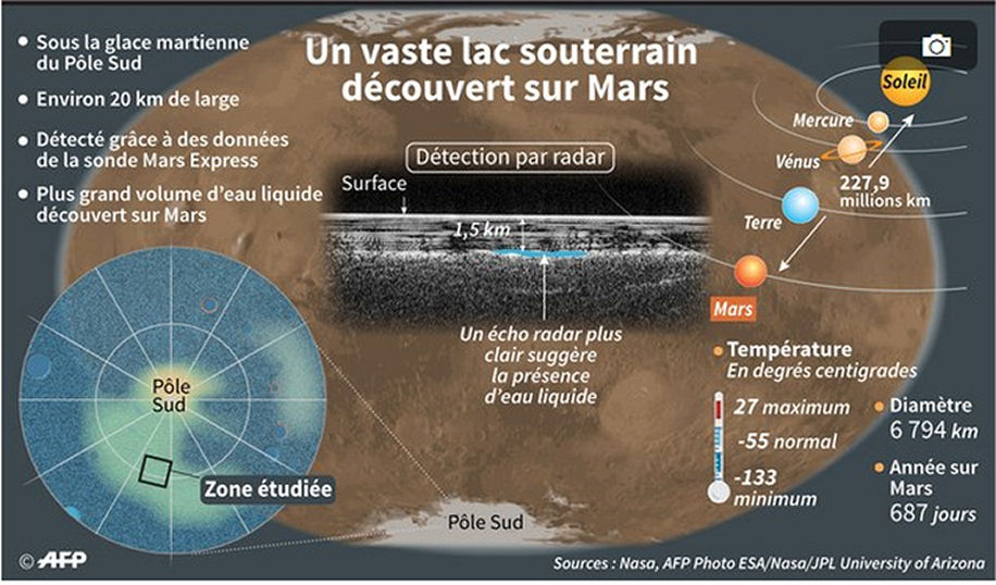 Mars Express - Mission en orbite martienne - Page 6 Lac_so10