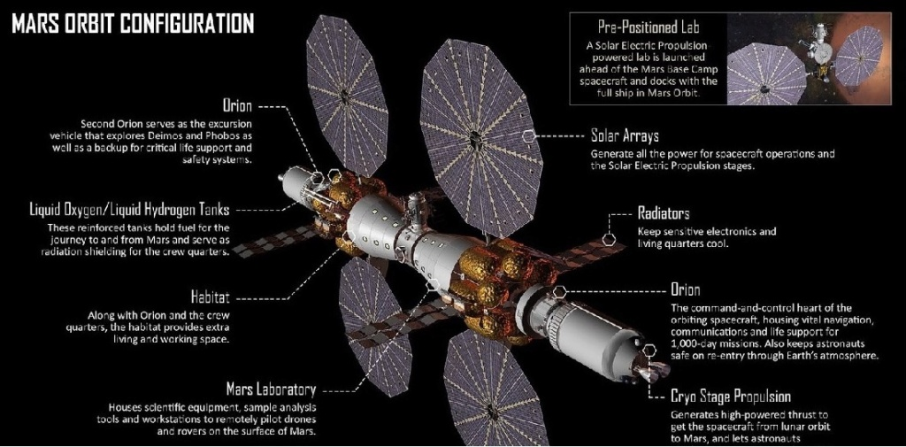 Vols habités : La Lune, accélérateur ou frein pour Mars ? Mars_d11