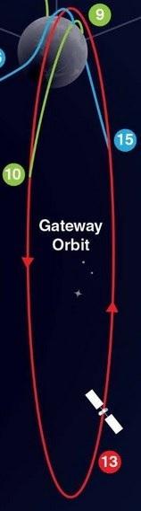 CAPSTONE, un cubesat en orbite NRHO avant le LOP-G  Orbite11