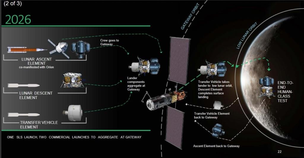[Artemis] Atterrisseur habité (Crewed Lunar Lander) - Page 3 Part_211