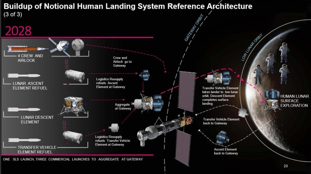 [Artemis] Atterrisseur habité (Crewed Lunar Lander) - Page 3 Part_310