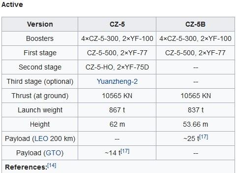 CZ-5B Y1 (Prototype Vaisseau Habité) - WSLC - 5.5.2020 - Page 2 Perfor10