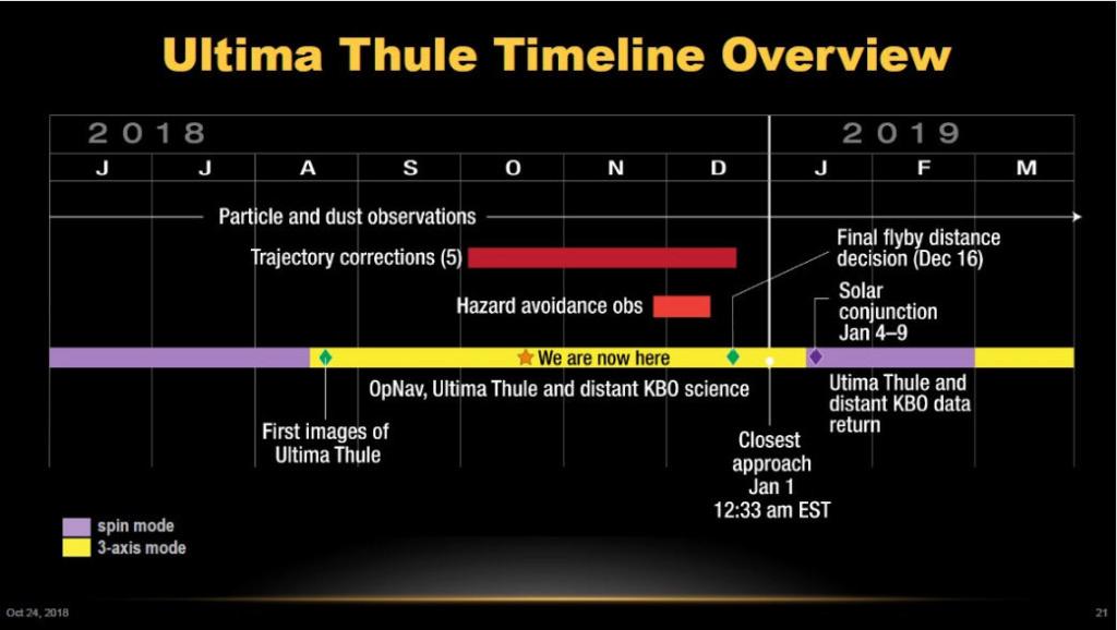 New Horizons : survol d'Ultima Thule (2014 MU69) - 1er janvier 2019 - Page 8 Planni10