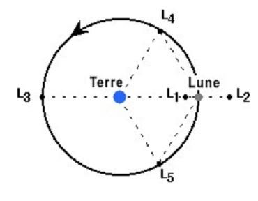 CAPSTONE, un cubesat en orbite NRHO avant le LOP-G  Positi13