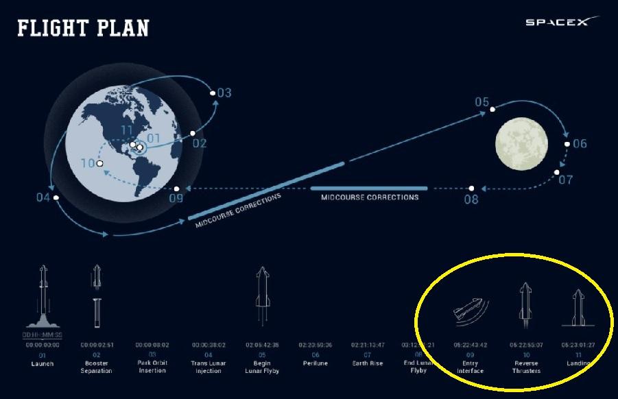 Starship - DearMoon - Un voyage touristique circumlunaire en 2023 ? - Page 9 Profil13