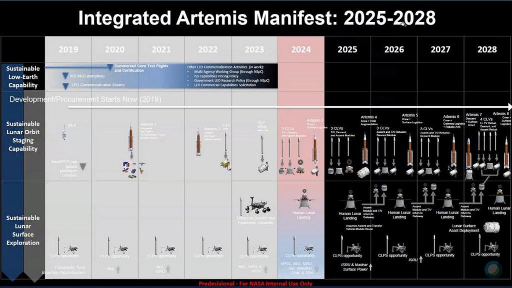 Genèse du programme lunaire Artemis - Page 4 Progra12