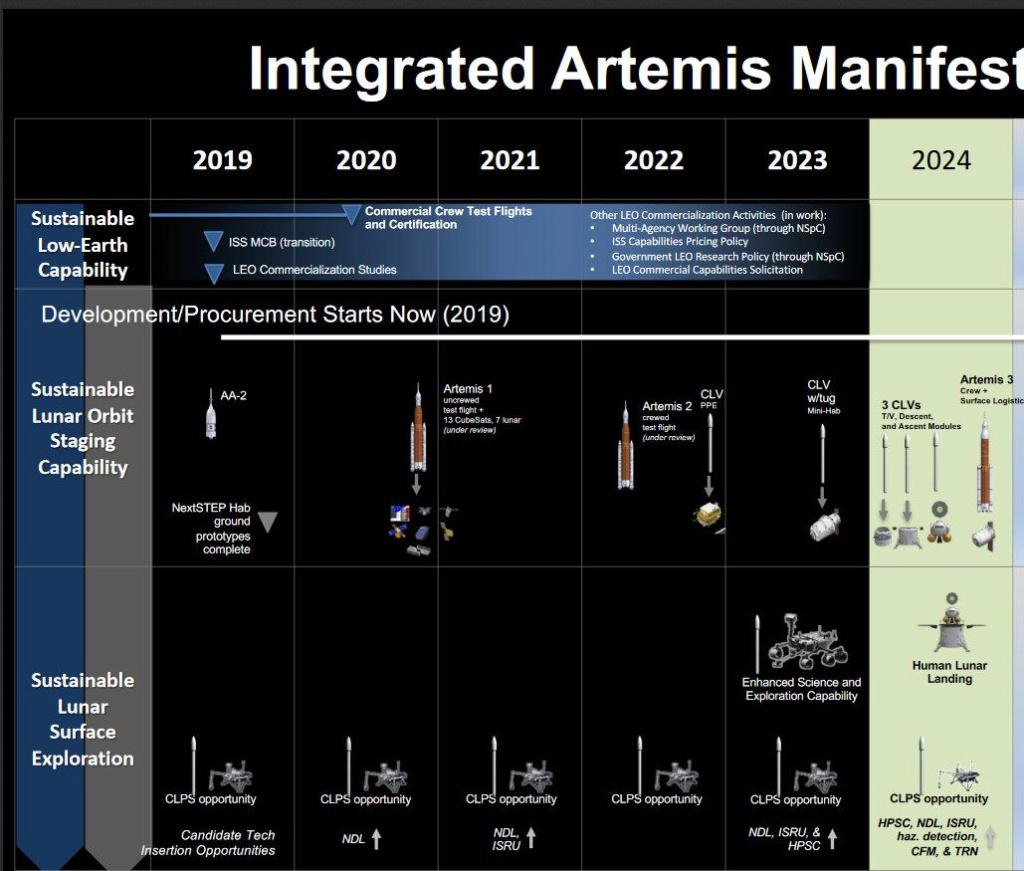 Genèse du programme lunaire Artemis - Page 5 Progra14