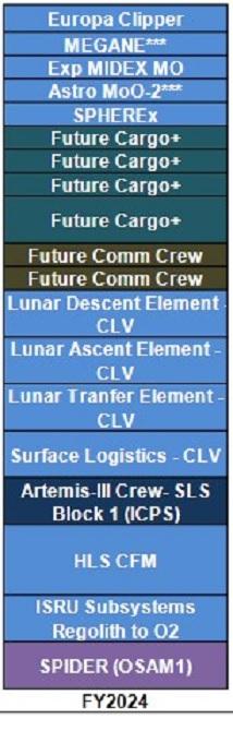 SLS block 1 (Orion Artemis-3) - 2024 Projet12