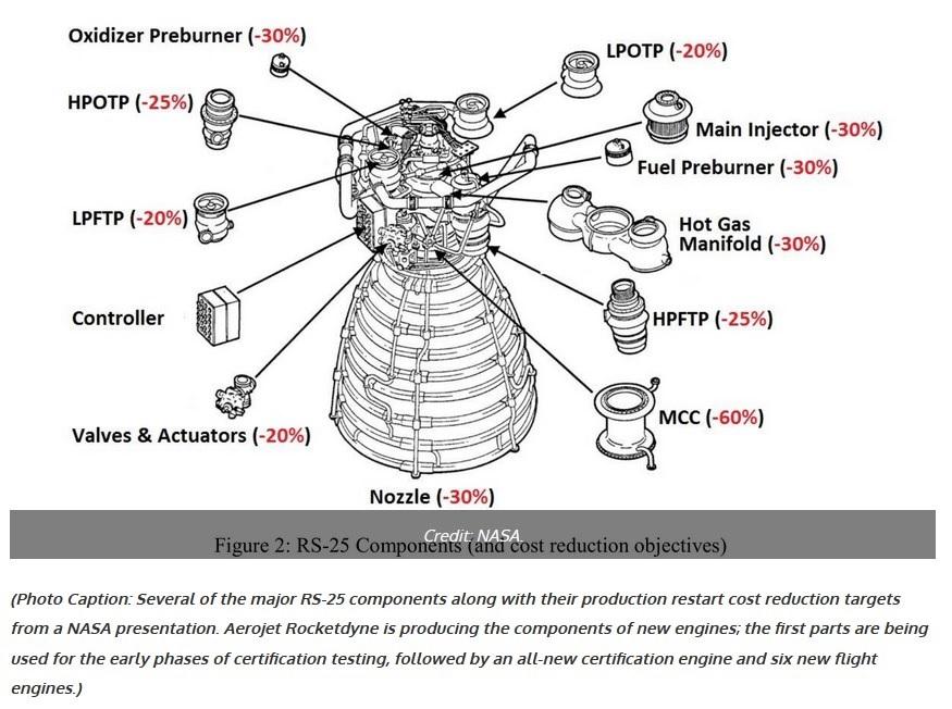 Aerojet-Rocketdyne - Constructeur de moteurs-fusées Rs-25_10