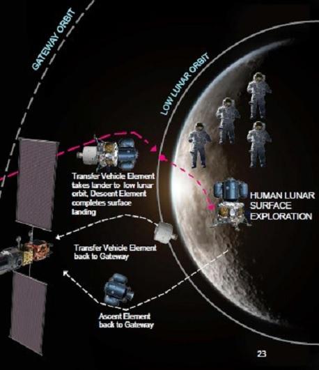 Genèse du programme lunaire Artemis - Page 6 Schema12