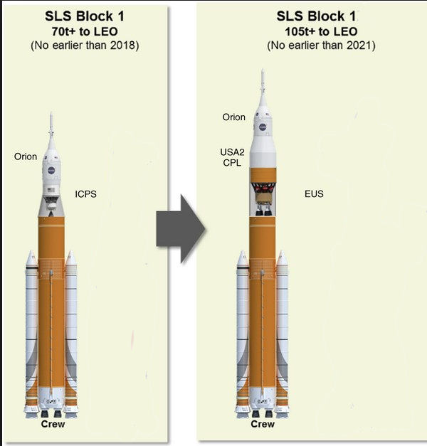 Futur programme spatial américain - Page 6 Sls_bl11