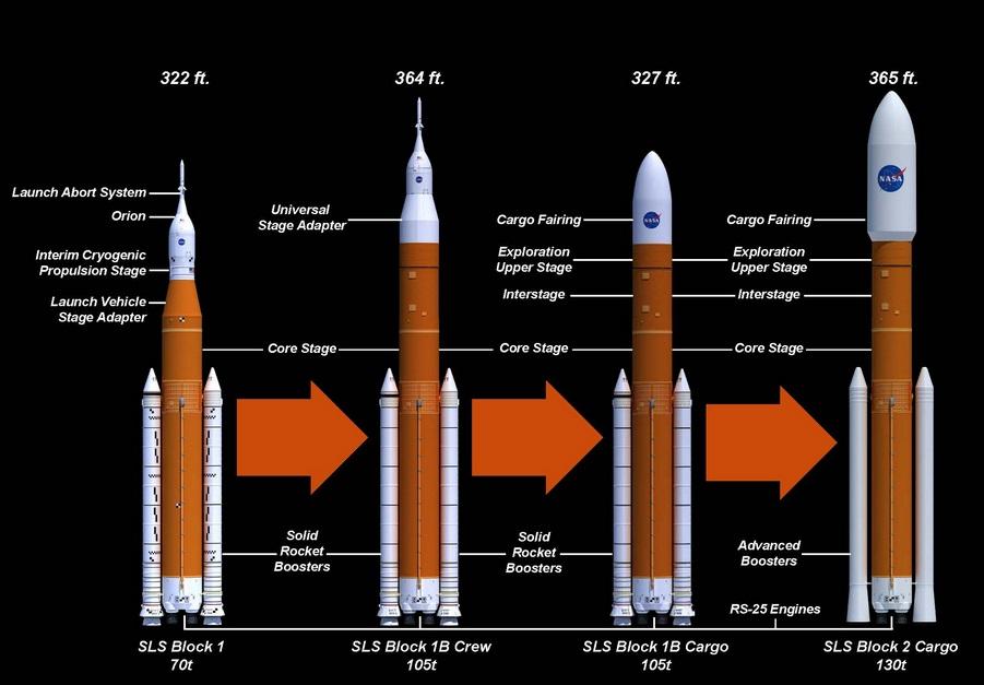 Développement du Space Launch System (2/2) - Page 25 Sls_ve10