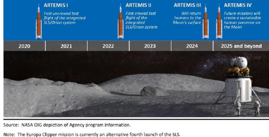Genèse du programme lunaire Artemis - Page 12 Timing10