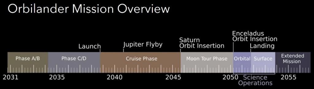 Il pourrait y avoir de la vie dans les océans d'Encelade Timing11