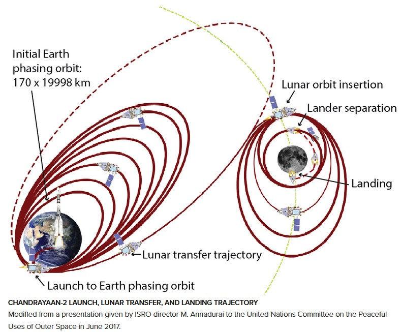 Le Moon Cruiser, futur ravitailleur de l'ESA ? - Page 2 Trajec12