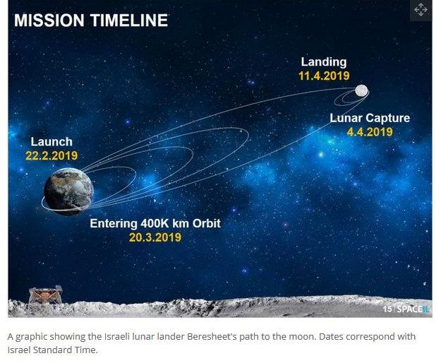 [SpaceIL] Beresheet - Mission de l'atterrisseur lunaire Trajet10