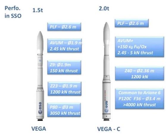 Vega VV15 (Falcon Eye 1) - 11.7.2019 - [Echec] - Page 8 Vega_e10