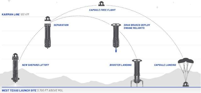 Le lanceur New Shepard de Blue Origin - Page 9 Vol_su10