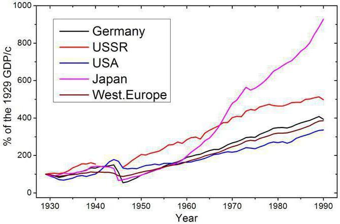 PIB per capita URSS - Página 3 Crecim10