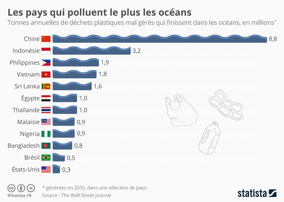 Comment l'utilisation des matières biodégradables aidera à diminuer la pollution de l'eau ? Lapypj10