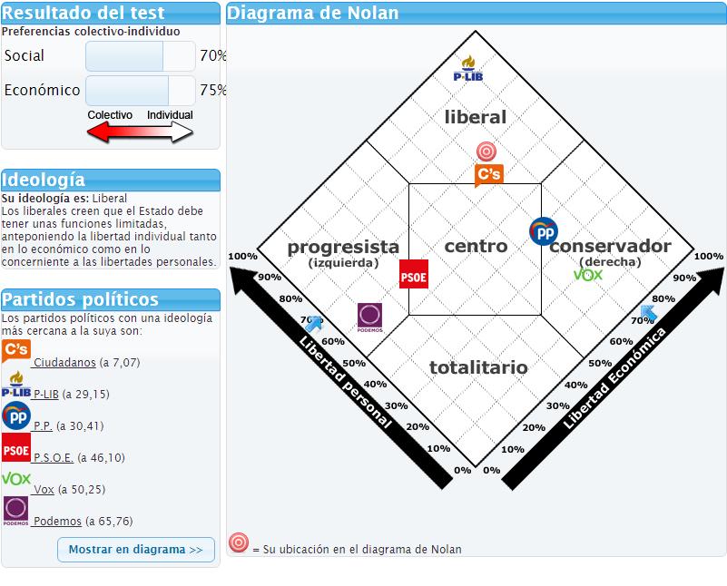 HILO DE POLITICA - Diagrama de Nolan (Test político) - Página 14 Www_te10