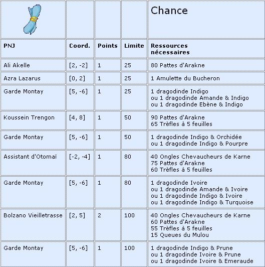 Parchemins Chance10