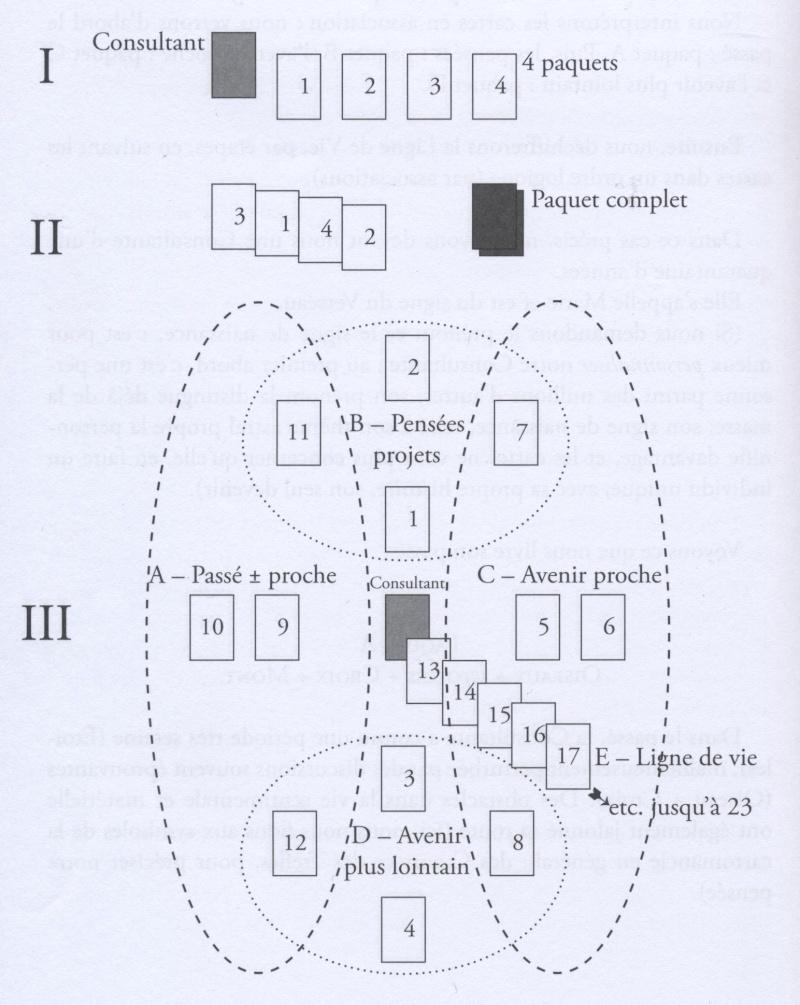Tirage en CROIX selon Melle Lenormand Tirage11