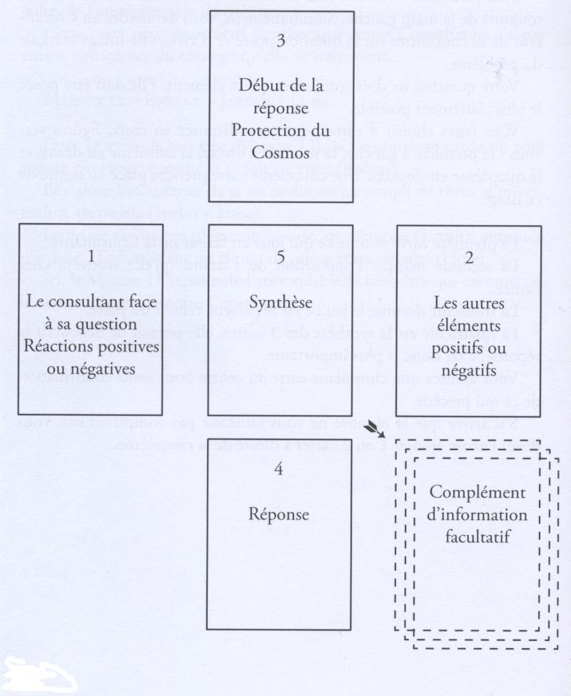 Tirage en CROIX - Immédiat en 5 cartes Tirage12