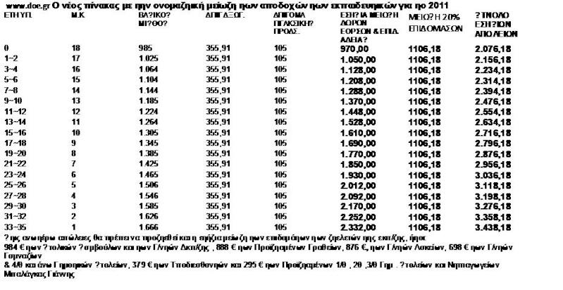 Οι μειώσεις αποδοχών από τα μέτρα που ψηφίστηκαν χτες για τους εκπαιδευτικούς Iiuiiz10