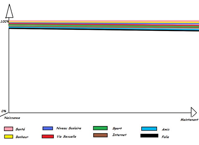 Votre vie en un graphique Graphv11
