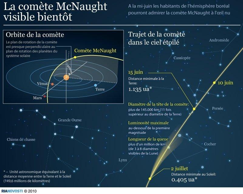 Comète C/2009 R1 (McNaught) 18688110
