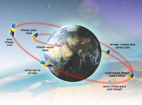 Shavit-2 (Ofeq-9) - 22.6.2010 3766510