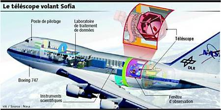 Télescope aéroporté SOFIA Rtemag13