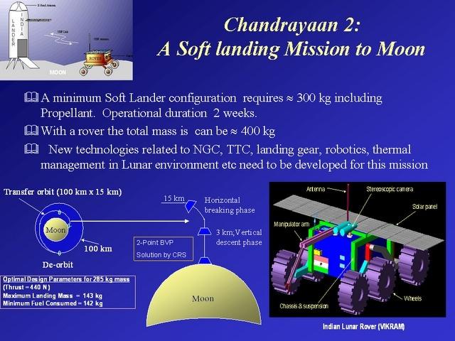 GSLV MkIII (Chandrayaan 2) - 22.07.2019 Slide410