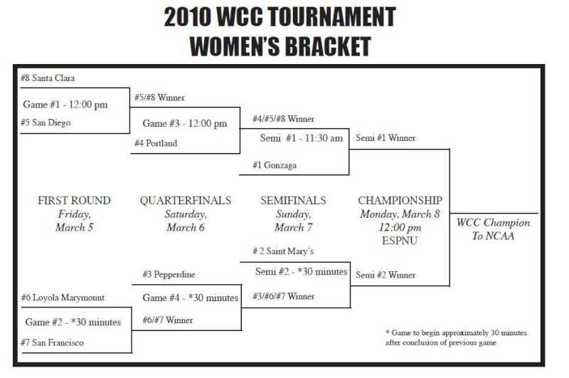 Women's WCC bracket Wbxbra10