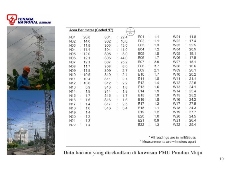 TNB EMF Reading at Taman Sri Angsana Hilir Emf_1010