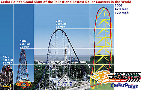 Top Thrill Dragster, Cedar Point, Sandusky, Ohio - USA Cp_top10