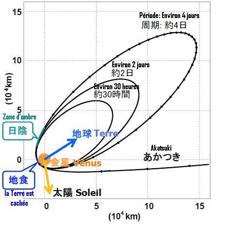 Akatsuki (Venus Climate Orbiter) - Mission de la sonde spatiale - Page 3 Akatsu17