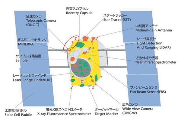 [Japon] La mission Hayabusa - Page 20 Hayabu16